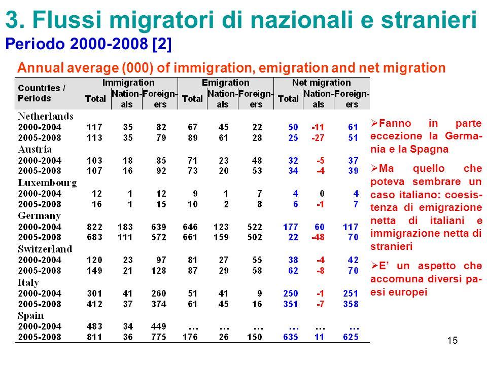 3. Flussi migratori di nazionali e stranieri Periodo 2000-2008 [2]
